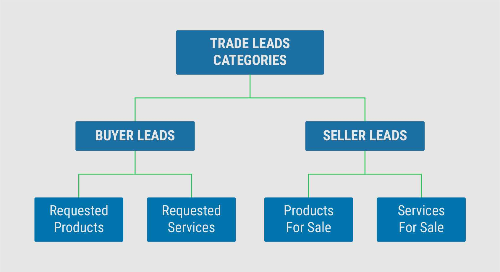 Trade Leads Categories Chart